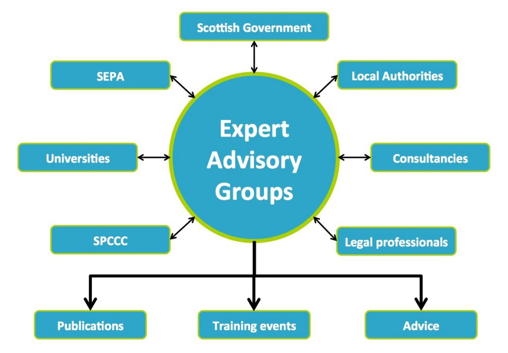 Expert Advisory Groups